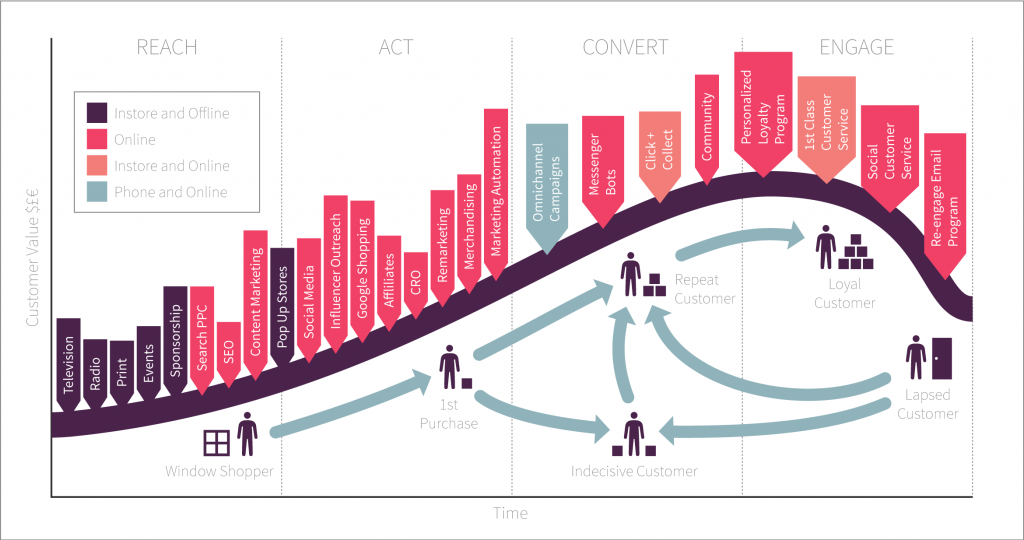 lifecycle marketing model with different channels