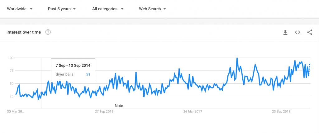 google trends screenshot of dryer balls performance