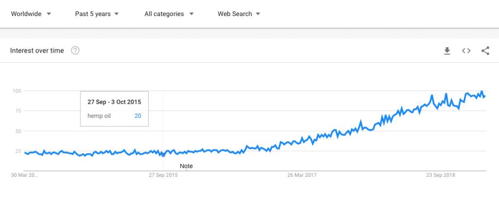 google trends screenshot of hemp oil performance