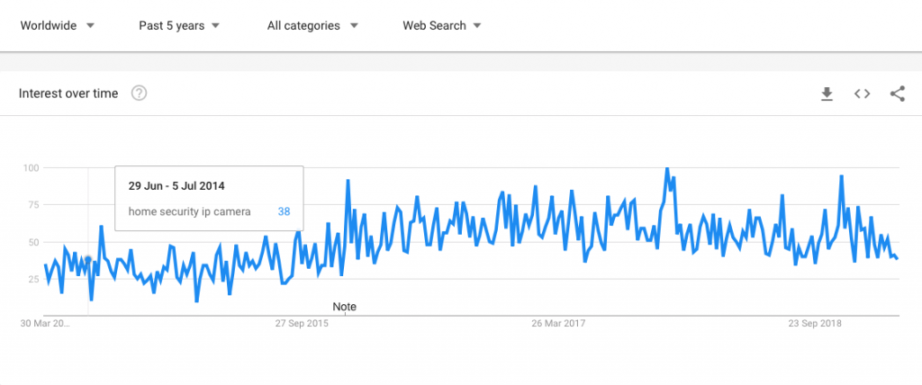 google trends screenshot of how home security ip camera performs