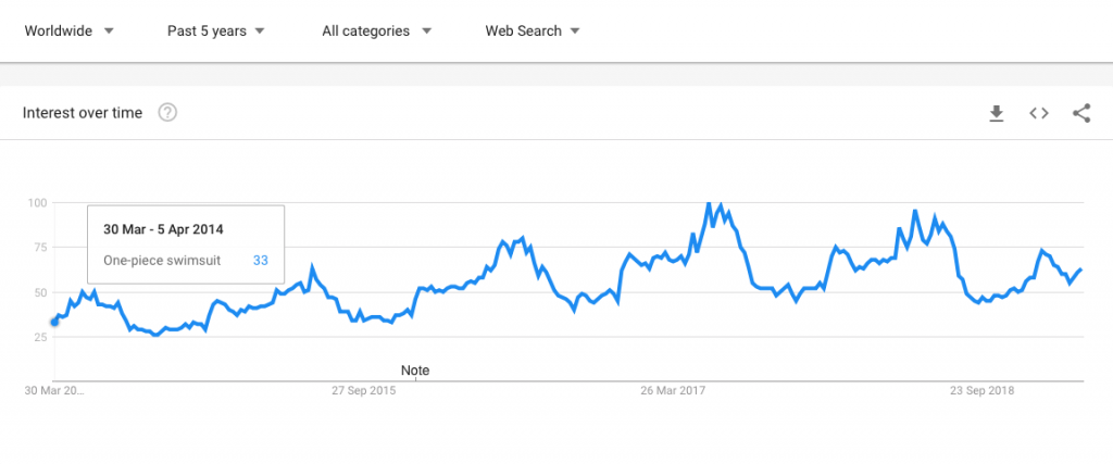 google trends screenshot of how one-pice swimsuit performs over the years