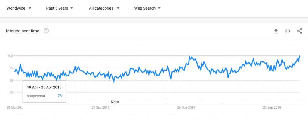 google trends screenshot of shapewear's performance