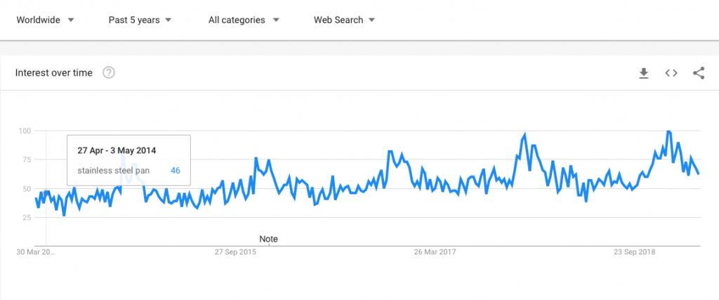 google trends screenshot of stainless steel pan performance