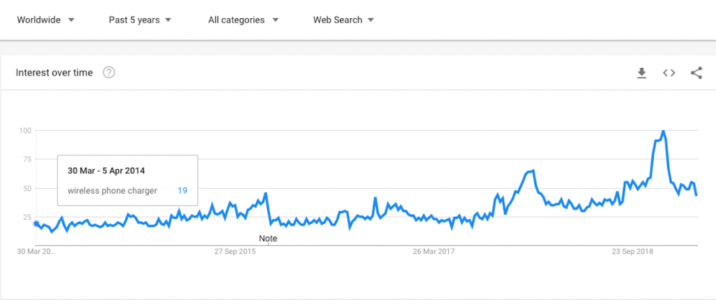 google trends screenshot about wireless phone chargers the last 5 years